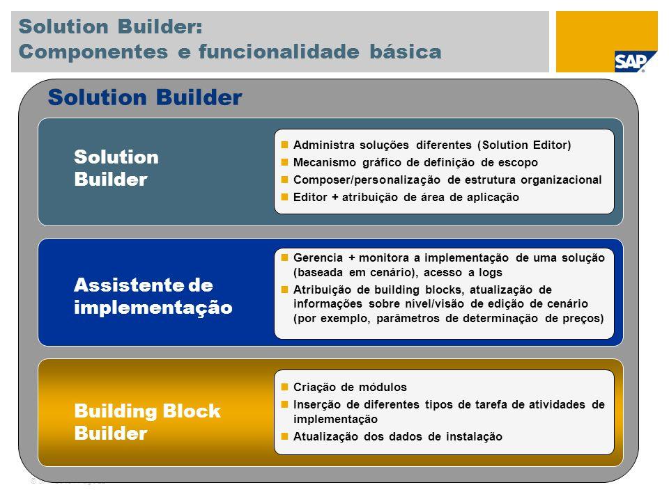 © SAP 2010 / Page 22 Solution Builder Administra soluções diferentes (Solution Editor) Mecanismo gráfico de definição de escopo Composer/personalizaçã