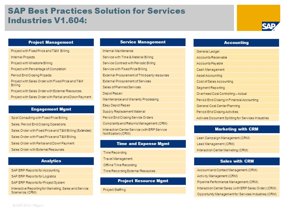© SAP 2010 / Page 4 SAP Best Practices Solution for Services Industries V1.604: Engagement Mgmt Project Management Service Management Spot Consulting