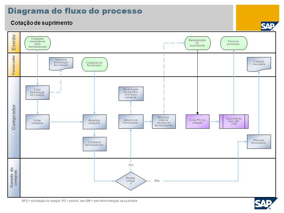 Diagrama do fluxo do processo Cotação de suprimento Comprador Evento Gerente de compras Fornecedor Aceitar cotaçã o Atualizar lista de opções de forne