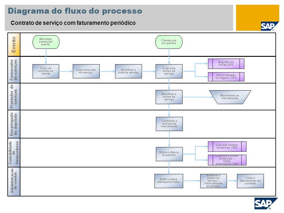 Diagrama do fluxo do processo Contrato de serviço com faturamento periódico Prestador de serviços Encarregado do depósito Administração de vendas Even