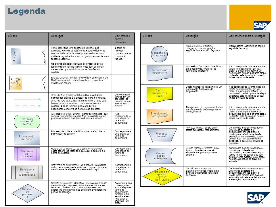 Legenda SímboloDescriçãoComentários sobre a utilização Para o próximo/ Do último driagrama: conduz à página seguinte / anterior do diagrama O fluxogra