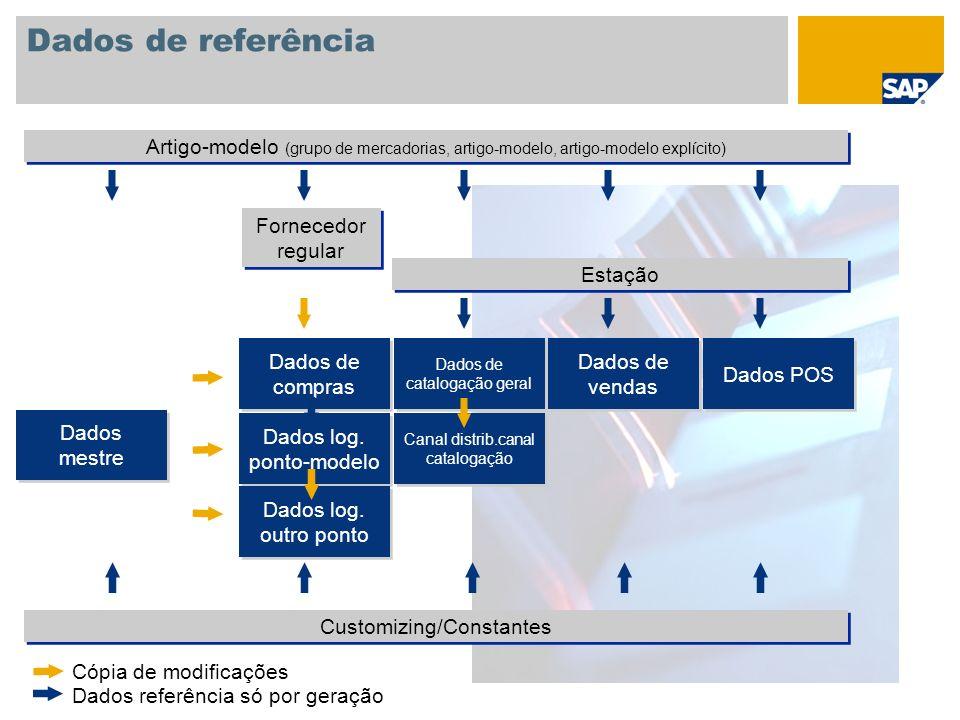 Dados de referência Fornecedor regular Dados mestre Artigo-modelo (grupo de mercadorias, artigo-modelo, artigo-modelo explícito) Estação Dados de comp
