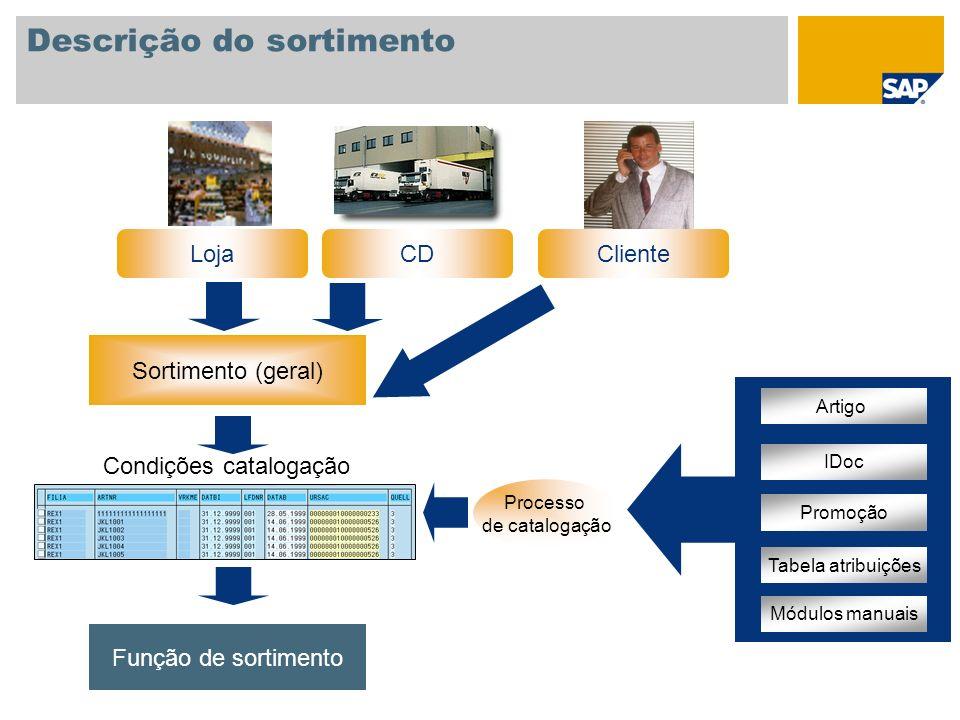 Descrição do sortimento Processo de catalogação Artigo IDoc Promoção Tabela atribuições Módulos manuais Condições catalogação Função de sortimento Sor