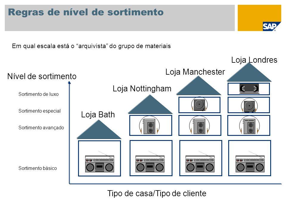 Regras de nível de sortimento Em qual escala está o arquivista do grupo de materiais Nível de sortimento Tipo de casa/Tipo de cliente Loja Bath Loja N