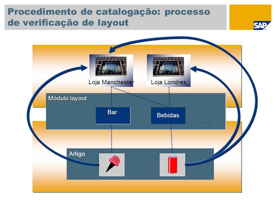 Procedimento de catalogação: processo de verificação de layout Módulo layout Artigo Loja Manchester Loja Londres..... Bar Bebidas