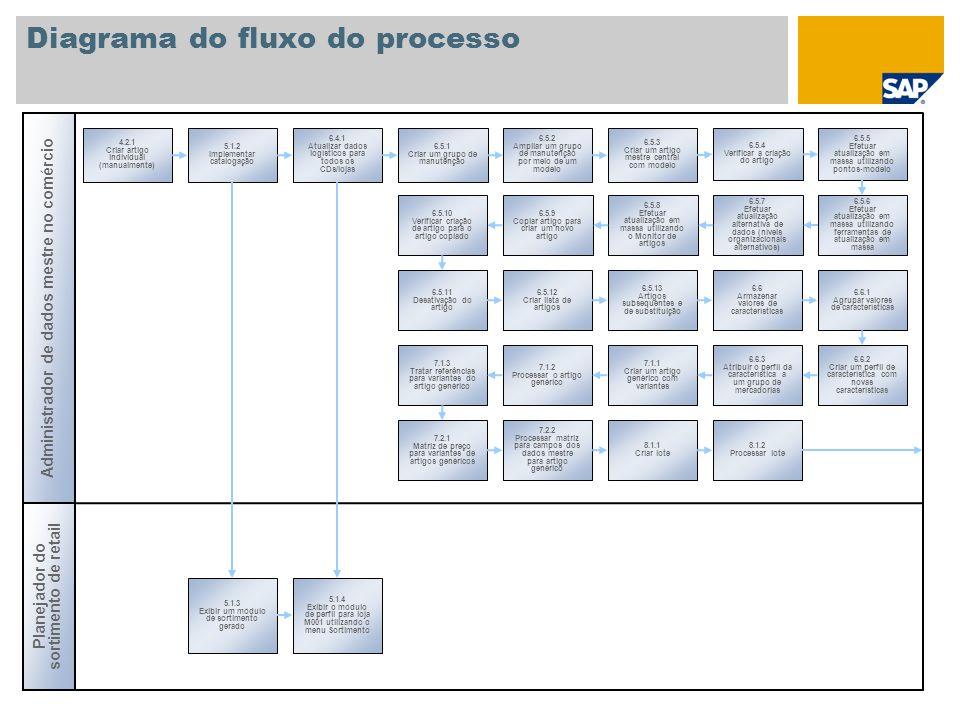 Diagrama do fluxo do processo Administrador de cálculo de preços 8.1.3 Determinar preços de avaliação para componentes de lote 8.1.4 Entrada de mercadorias sem referências 9.1.2 Processar set de vendas 9.1.1 Criar um set de vendas 10.1.1 Criar display 10.1.2 Processar display 12 Grupos de níveis de preço 11 Conceito de seção/loja de departamentos 9.1.3 Entrada de mercadorias sem referências 10.1.3 Entrada de mercadorias sem referências Administrador de cálculo de preços 9.1.4 Instalar um artigo estruturado