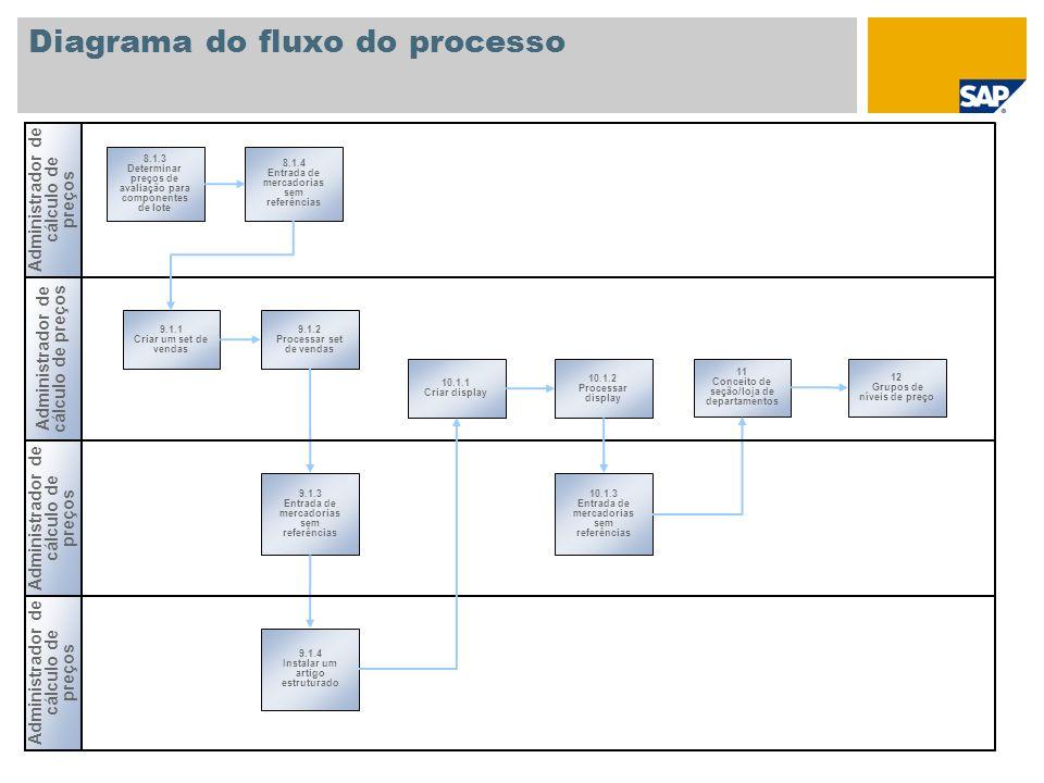 Diagrama do fluxo do processo Administrador de cálculo de preços 8.1.3 Determinar preços de avaliação para componentes de lote 8.1.4 Entrada de mercad