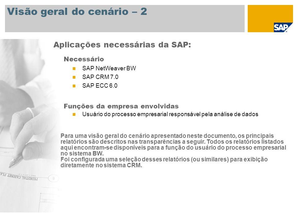 Visão geral do cenário – 2 Necessário SAP NetWeaver BW SAP CRM 7.0 SAP ECC 6.0 Funções da empresa envolvidas Usuário do processo empresarial responsáv