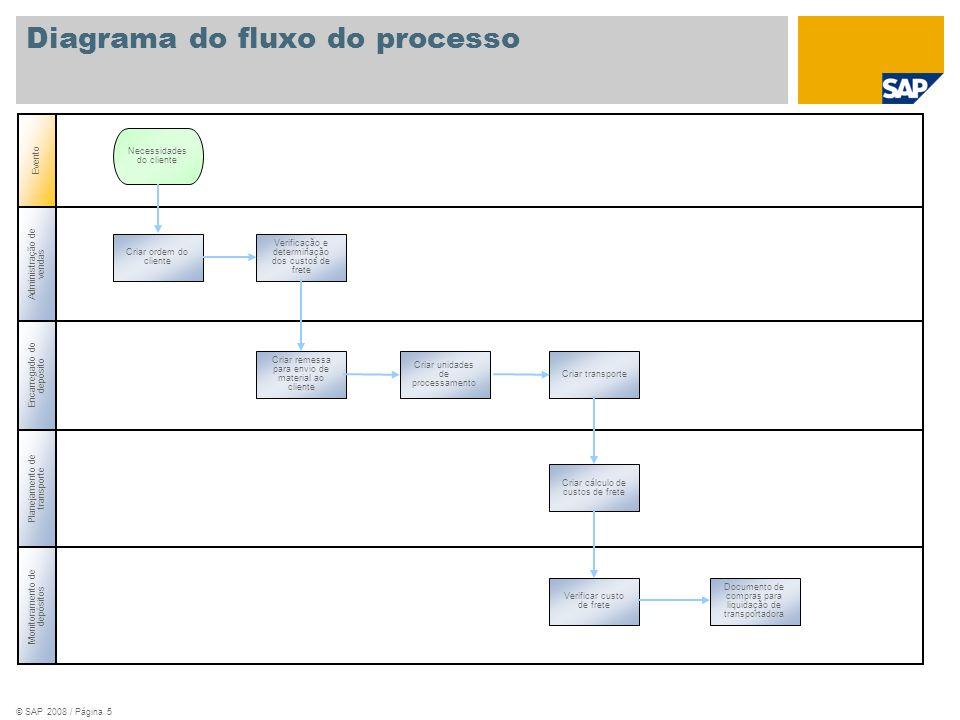 © SAP 2008 / Página 5 Administração de vendas Encarregado do depósito Planejamento de transporte Evento Monitoramento de depósitos Criar ordem do clie