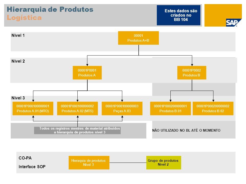 Hierarquia de Produtos Logística 00001 Produtos A+B 00001P0001 Produtos A 00001P0002 Produtos B 00001P000100000001 Produtos A.01 (MTO) 00001P000100000