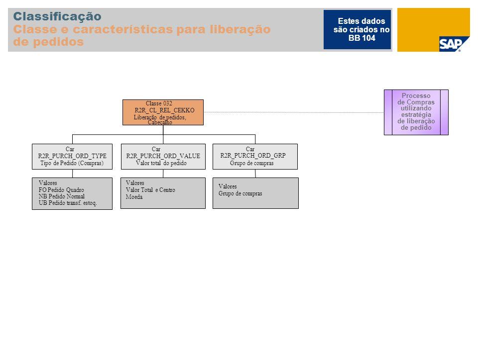 Classificação Classe e características para liberação de pedidos Classe032 R2R_CL_REL_CEKKO Liberação de pedidos, Cabeçalho Car Tipo de Pedido (Compra