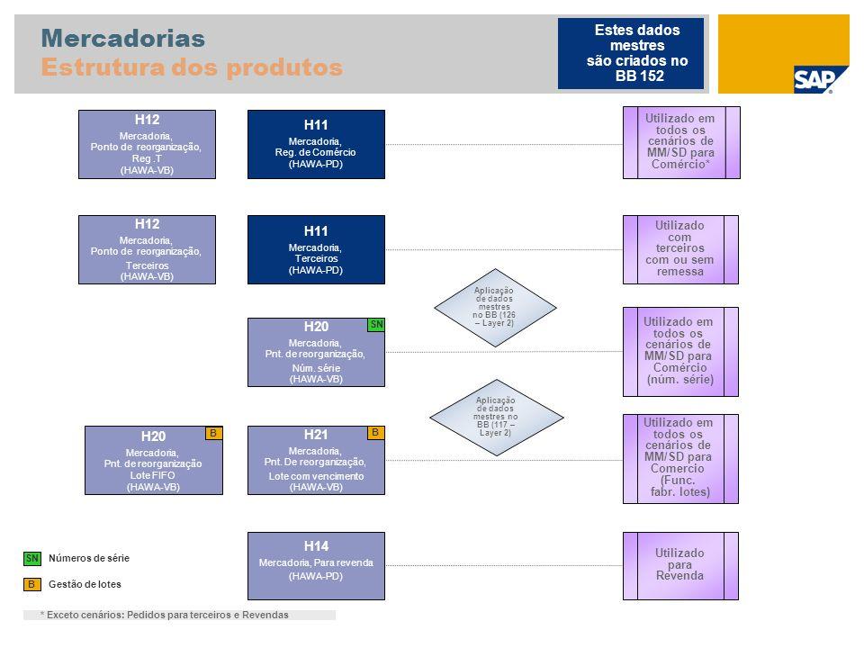 Mercadorias Estrutura dos produtos Gestão de lotes B H11 Mercadoria, Reg. de Comércio (HAWA-PD) H12 Mercadoria, Ponto de reorganização, Reg.T (HAWA-VB
