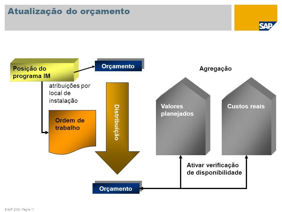 © SAP 2008 / Página 11 Atualização do orçamento Posição do programa IM Distribuição Ordem de trabalho Orçamento Valores planejados Custos reais Ativar