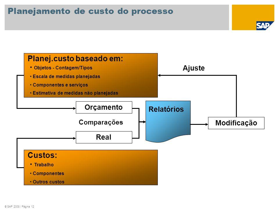 © SAP 2008 / Página 12 Planejamento de custo do processo Planej.custo baseado em: Objetos - Contagem/Tipos Escala de medidas planejadas Componentes e