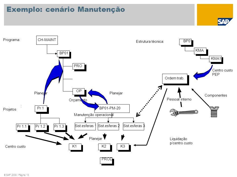 © SAP 2008 / Página 13 Exemplo: cenário Manutenção CH-MAINT BP01 PRO OP Programa: Projetos : Pr 1.1 Pr 1 Pr 1.2Pr 1.3 K1 PROD K2K3 Planejar Orçamento