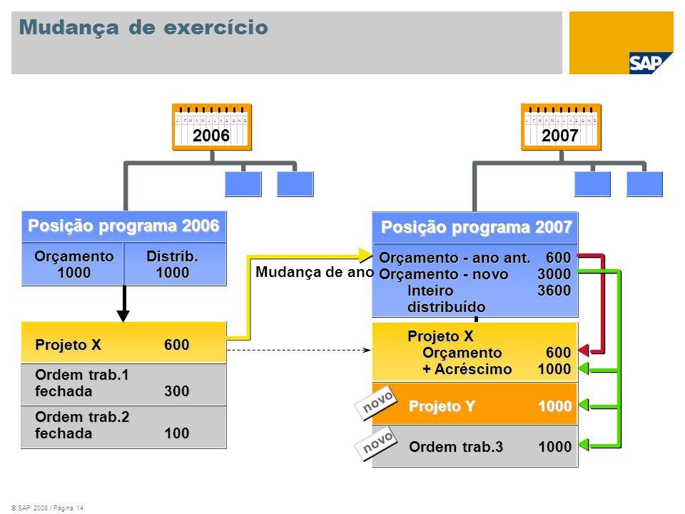 © SAP 2008 / Página 14 Mudança de exercício Posição programa 2006 Orçamento1000Distrib.1000 Ordem trab.1 fechada300 Projeto X600 Ordem trab.2 fechada1