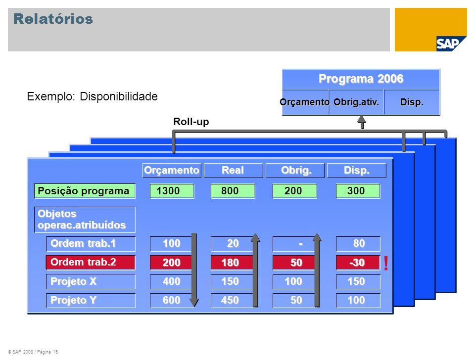 © SAP 2008 / Página 15 Relatórios Exemplo: Disponibilidade Programa 2006 OrçamentoObrig.ativ.Disp. Roll-up OrçamentoRealObrig.Disp. Posição programa O