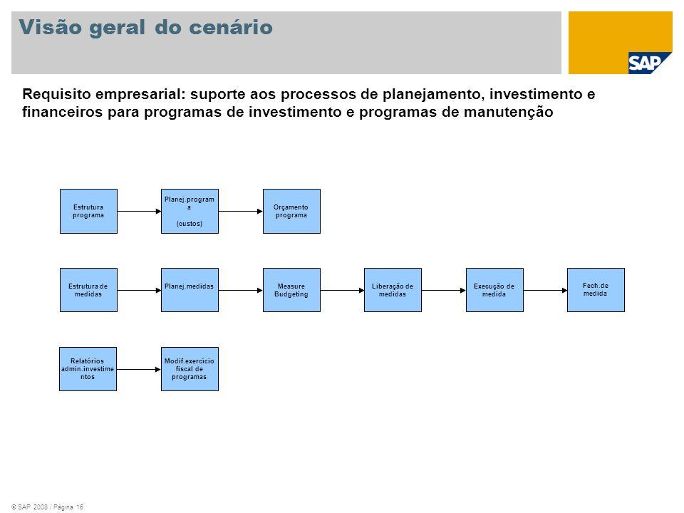 © SAP 2008 / Página 16 Visão geral do cenário Measure Budgeting Estrutura de medidas Fech.de medida Planej.medidasExecução de medida Liberação de medi