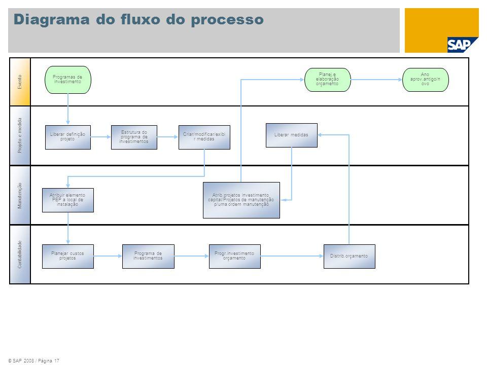 © SAP 2008 / Página 17 Projeto e medida Manutenção Evento Planej.e elaboração orçamento Ano aprov.antigo/n ovo Programas de investimento Liberar defin