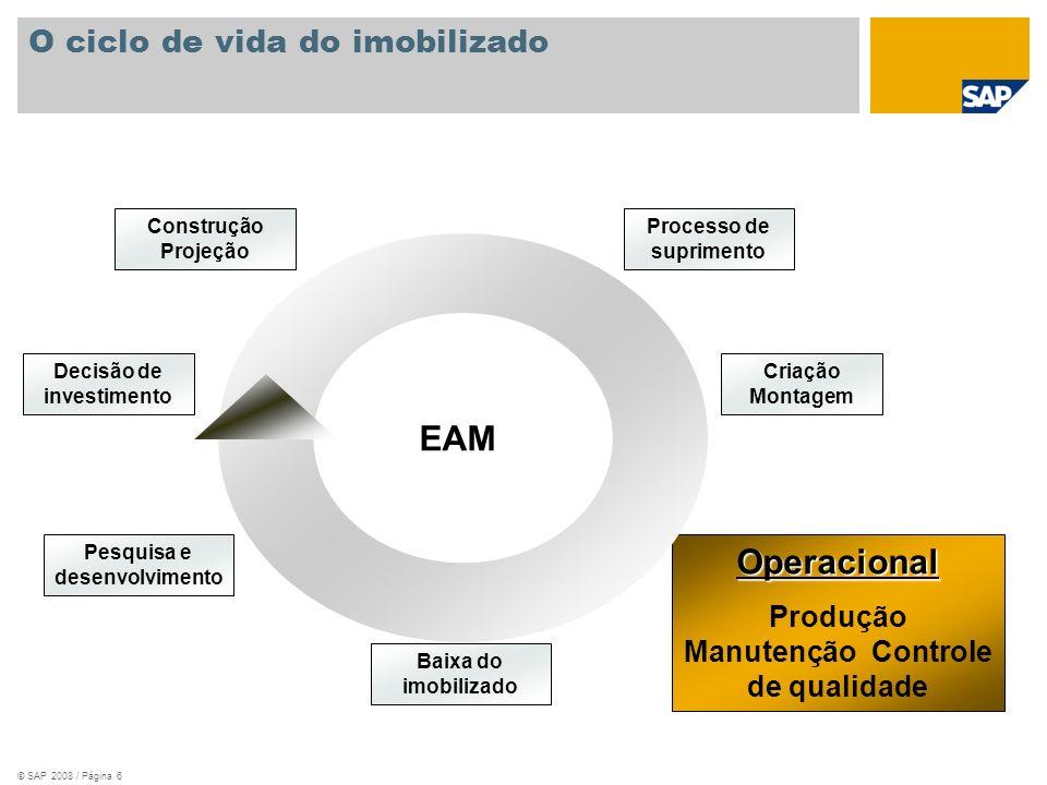 © SAP 2008 / Página 6 O ciclo de vida do imobilizado Operacional Produção Manutenção Controle de qualidade Pesquisa e desenvolvimento Baixa do imobili