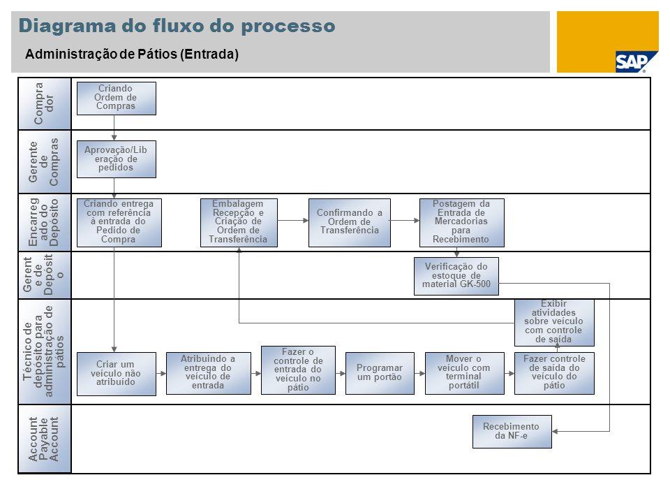 Diagrama do fluxo do processo Administração de Pátios (Entrada) Criando Ordem de Compras Encarreg ado do Depósito Técnico de depósito para administraç