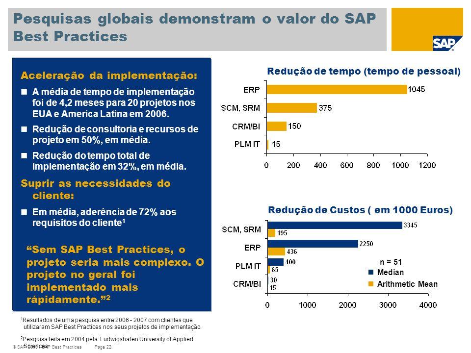 © SAP 2009 / SAP Best Practices Page 22 Aceleração da implementação: A média de tempo de implementação foi de 4,2 meses para 20 projetos nos EUA e Ame