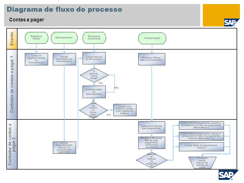 Sim Diagrama de fluxo do processo Contas a pagar Contador de contas a pagar 2 Evento Contador de contas a pagar 1 O adianta- mento existe? Criar um re