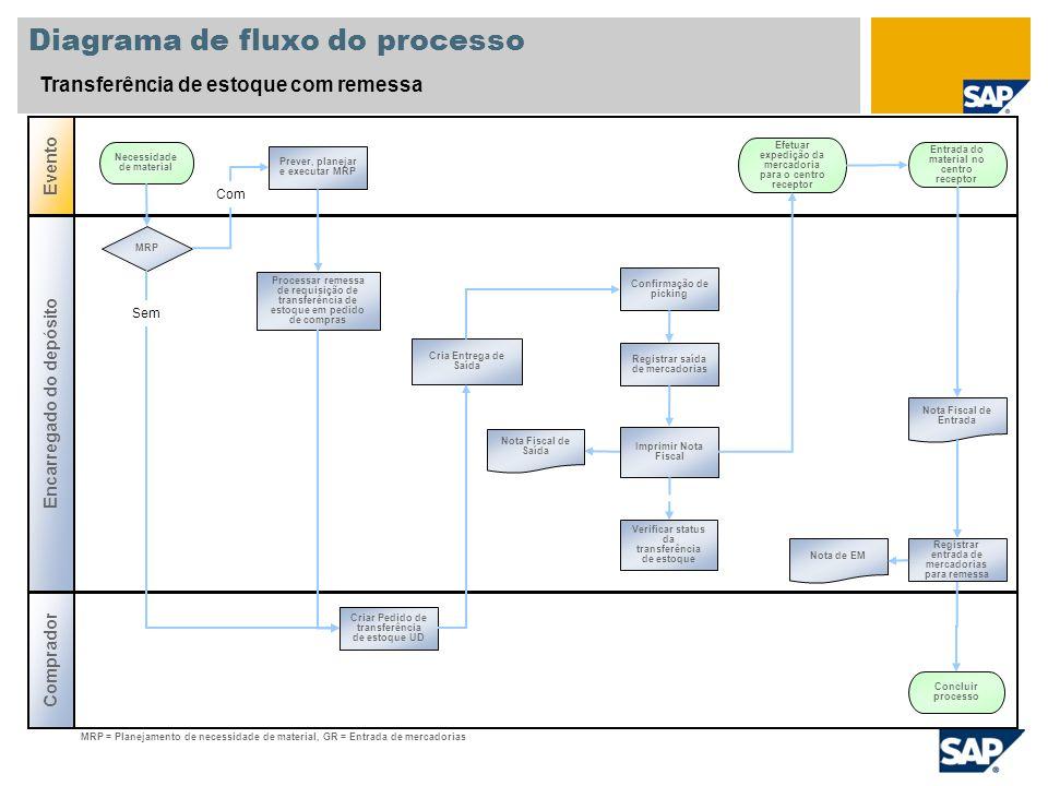 Diagrama de fluxo do processo Transferência de estoque com remessa Encarregado do depósito Evento Comprador Prever, planejar e executar MRP Necessidad