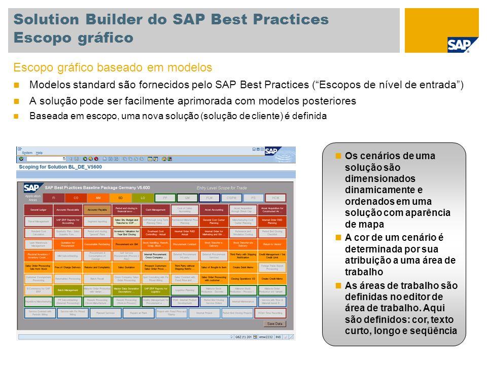Solution Builder do SAP Best Practices Escopo gráfico Escopo gráfico baseado em modelos Modelos standard são fornecidos pelo SAP Best Practices (Escop