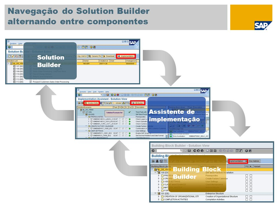 Navegação do Solution Builder alternando entre componentes Solution Builder Assistente de implementação Building Block Builder