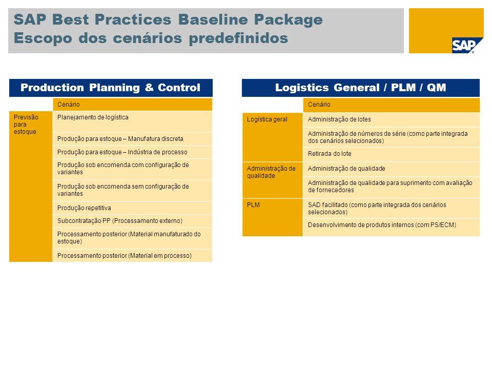 SAP Best Practices Baseline Package Escopo dos cenários predefinidos Cenário Previsão para estoque Planejamento de logística Produção para estoque – M