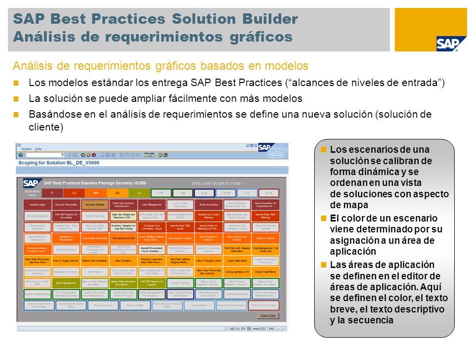 SAP Best Practices Solution Builder Análisis de requerimientos gráficos Análisis de requerimientos gráficos basados en modelos Los modelos estándar los entrega SAP Best Practices (alcances de niveles de entrada) La solución se puede ampliar fácilmente con más modelos Basándose en el análisis de requerimientos se define una nueva solución (solución de cliente) Los escenarios de una solución se calibran de forma dinámica y se ordenan en una vista de soluciones con aspecto de mapa El color de un escenario viene determinado por su asignación a un área de aplicación Las áreas de aplicación se definen en el editor de áreas de aplicación.