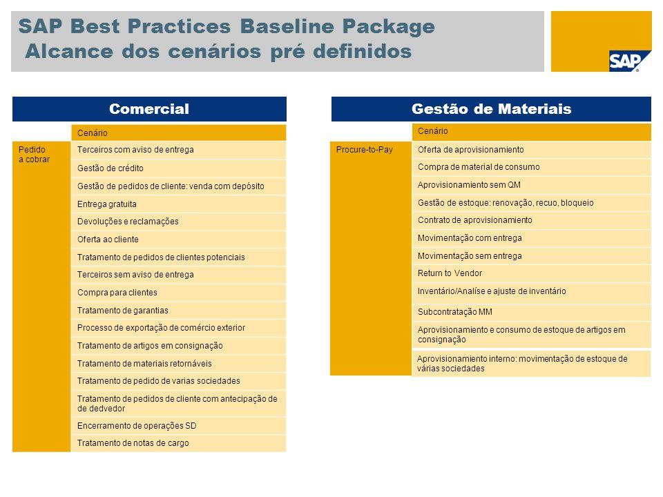 SAP Best Practices Baseline Package Alcance dos cenários pré definidos Cenário Pedido a cobrar Terceiros com aviso de entrega Gestão de crédito Gestão