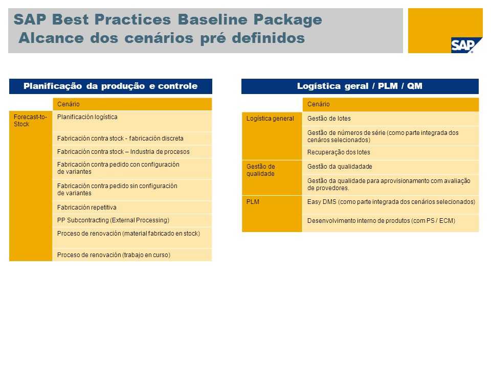 SAP Best Practices Baseline Package Alcance dos cenários pré definidos Cenário Forecast-to- Stock Planificación logística Fabricación contra stock - fabricación discreta Fabricación contra stock – Industria de procesos Fabricación contra pedido con configuración de variantes Fabricación contra pedido sin configuración de variantes Fabricación repetitiva PP Subcontracting (External Processing) Proceso de renovación (material fabricado en stock) Proceso de renovación (trabajo en curso) Planificação da produção e controleLogística geral / PLM / QM Cenário Logística generalGestão de lotes Gestão de números de série (como parte integrada dos cenáros selecionados) Recuperação dos lotes Gestão de qualidade Gestão da qualidadade Gestão da qualidade para aprovisionamento com avaliação de provedores.