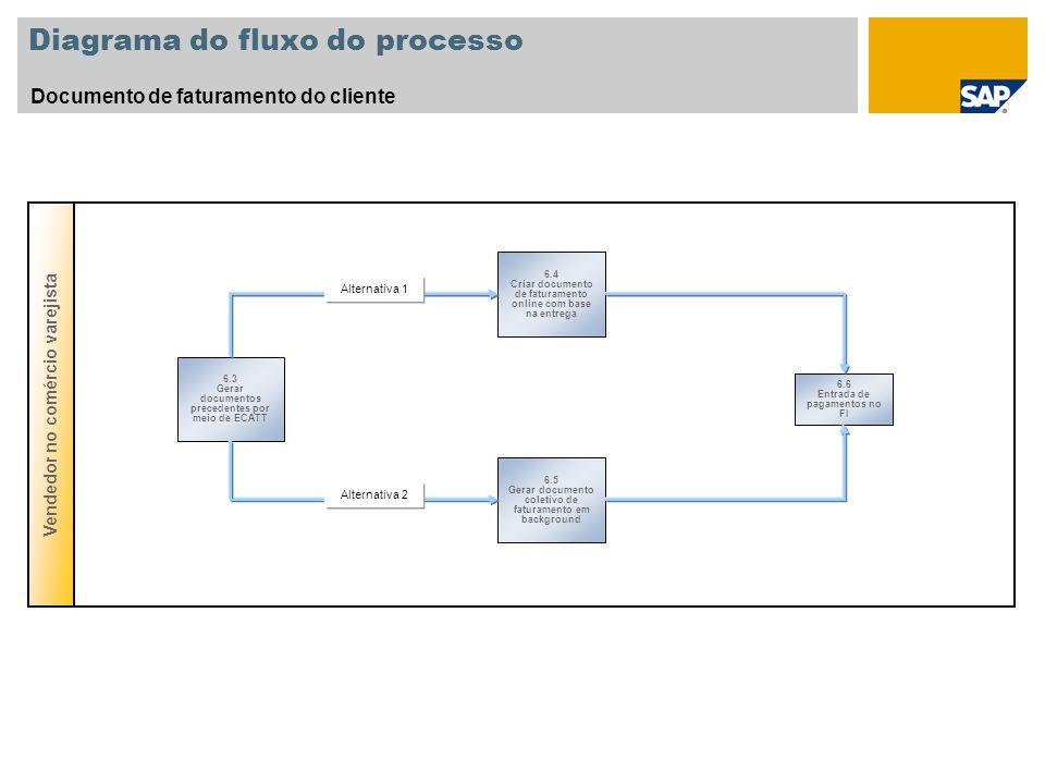 Diagrama do fluxo do processo Documento de faturamento do cliente Vendedor no comércio varejista 6.3 Gerar documentos precedentes por meio de ECATT 6.