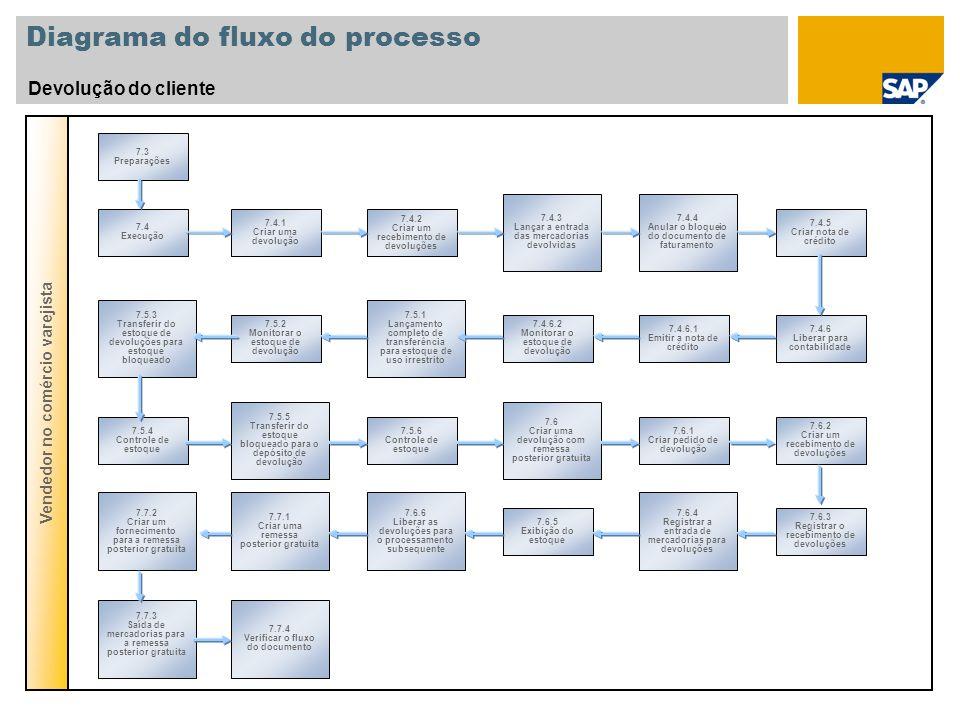 Diagrama do fluxo do processo Devolução do cliente Vendedor no comércio varejista 7.3 Preparações 7.4 Execução 7.5.3 Transferir do estoque de devoluçõ