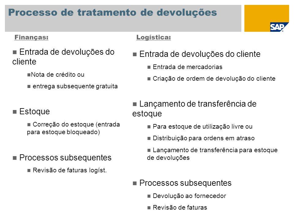 Processo de tratamento de devoluções Finanças:Logística: Entrada de devoluções do cliente Nota de crédito ou entrega subsequente gratuita Estoque Corr