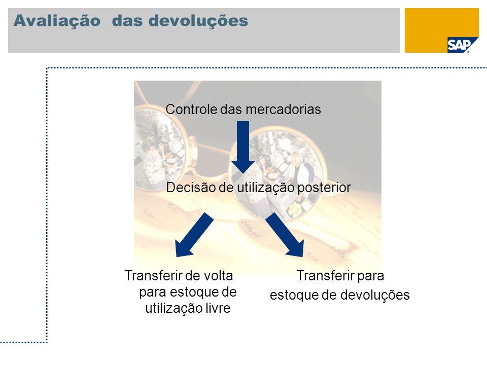 Avaliação das devoluções Controle das mercadorias Decisão de utilização posterior Transferir de volta para estoque de utilização livre Transferir para