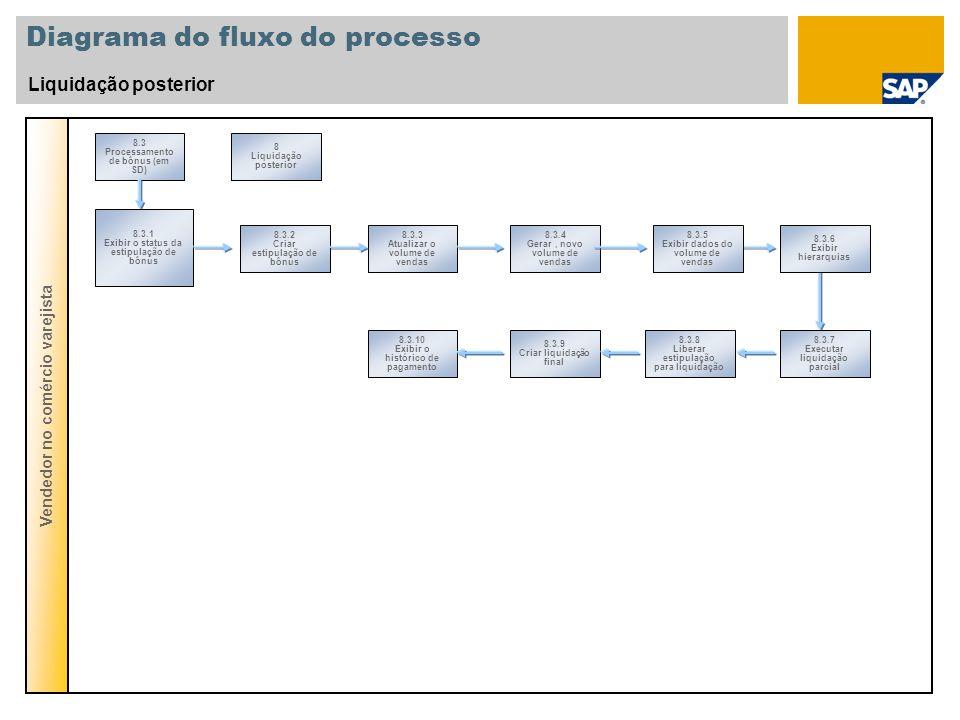 Diagrama do fluxo do processo Liquidação posterior Vendedor no comércio varejista 8.3 Processamento de bônus (em SD) 8 Liquidação posterior 8.3.3 Atua