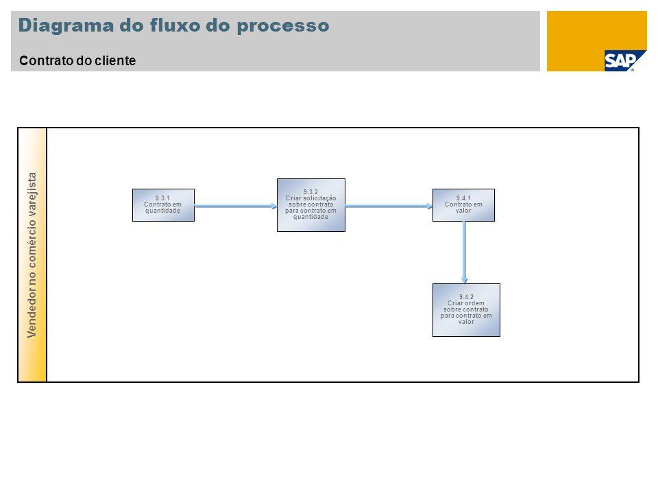 Diagrama do fluxo do processo Contrato do cliente Vendedor no comércio varejista 9.4.2 Criar ordem sobre contrato para contrato em valor 9.3.2 Criar s
