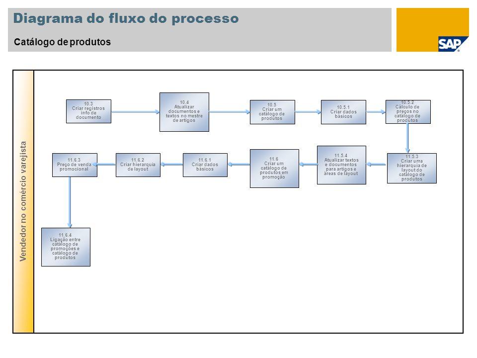 Diagrama do fluxo do processo Catálogo de produtos Vendedor no comércio varejista 10.5 Criar um catálogo de produtos 10.5.1 Criar dados básicos 10.4 A