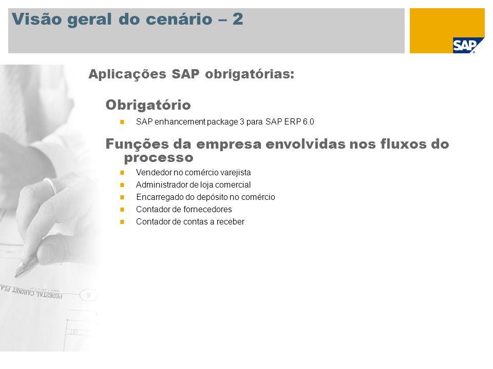 Visão geral do cenário – 2 Aplicações SAP obrigatórias: Obrigatório SAP enhancement package 3 para SAP ERP 6.0 Funções da empresa envolvidas nos fluxo