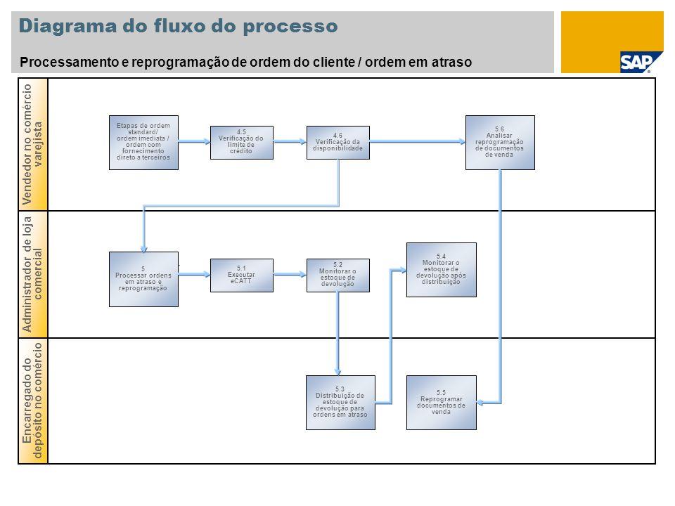 Diagrama do fluxo do processo Encarregado do depósito no comércio Administrador de loja comercial Vendedor no comércio varejista Processamento e repro