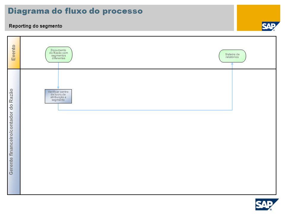 Diagrama do fluxo do processo Reporting do segmento Evento Documento do Razão com segmentos diferentes Gerente financeiro/contador do Razão Verificar