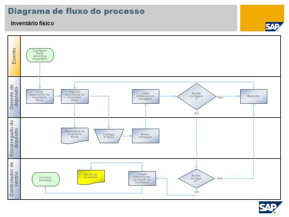 Diagrama de fluxo do processo Inventário físico Gerente de depósito Controlador de centro Evento Encarregado do depósito Aceitar contagem ? Criar docu