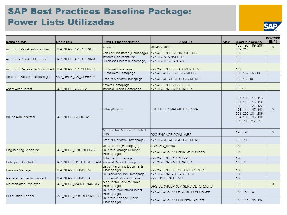 SAP Best Practices Baseline Package: Power Lists Utilizadas Name of RoleSingle rolePOWER List descriptionAppl- IDType*Used in scenario new with EhP4 Production SupervisorSAP_NBPR_PRODPLANNER-M Maintain ConfirmationKYKOP-OPS-PP-CONFIRMATION 148, 151 Capacity Overview (Homepage)OPS-PRSP-POWL-CMO 146, 222 X List of ConfirmationsOPS-PRSP-POWL-CONF 148, 151, 222 X Sales Orders with Delay Times (Homepage)OPS-PRSP-POWL-DELAY 147, 222 X Range-of-Coverage Overview (Homepage)OPS-PRSP-POWL-DSUP 149, 222 X WorklistOPS-PRSP-POWL-WL 145, 150, 222 X PurchaserSAP_NBPR_PURCHASER-S Vendors Information on Premises (Homepage) KYKOP-OPS-MM-VENDOR 132 Purchasing DocumentsOPS-BUYER-POWL-PURDOC-13 128, 130, 133, 134, 163, 155.72 X Create and Process Purchase Requisition MMPUR_UI_PR_APPs133X Purchasing ManagerSAP_NBPR_PURCHASER-M Release Purchase Order (Homepage) KYKOP-P2P-REL-PO 107, 114, 115, 129, 130, 133, 138, 163 Sales AdministratorSAP_NBPR_SALESPERSON-S Customer CockpitO2C_CUST_COCKPIT_ETI_COMPs 107, 109, 110, 111, 112, 113, 114, 115, 116, 118, 119, 120, 121, 123, 148, 194, 195, 196, 204, 205 X Customer CockpitCUST_COCKPIT_COMPs 107, 109, 110, 111, 112, 113, 114, 115, 116, 118, 119, 120, 121, 123, 148, 204, 205 X Sales Document ProcessingLO_OIF_MAIN_APPs 107, 109, 110, 111, 112, 113, 114, 115, 116, 118, 119, 120, 121, 123, 148, 204, 205 X Orders (Homepage)KYKOP-OPS-SD-ORDERS 107, 109, 110, 113, 114, 115, 118, 119, 120, 121, 123, 132, 148, 194, 195, 198, 201, 203, 205 Quotations (Homepage)KYKOP-OPS-LE-QUOTATIONS 112, 148, 200 Complaints (Homepage)KYKOP-SLS-COMPLAINTS 111