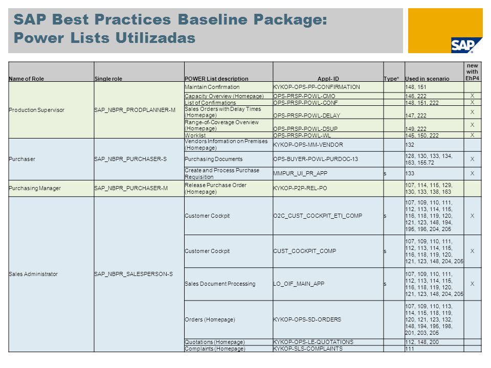SAP Best Practices Baseline Package: Power Lists Utilizados Name of RoleSingle rolePOWER List descriptionAppl- IDType* Used in scenario new with EhP4 Service EmployeeSAP_NBPR_SERVEMPLOYEE-S Service Entry SheetMM-SERVICES 129, 209, 212X Worklist for Service Order (Homepage) OPS-SERVICEPROV- SERVICE_ORDERS 199, 212X Worklist for Resource Related BillsO2C-ENGAGE-POWL-WBS 198, 212X Shop Floor SpecialistSAP_NBPR_SHOPFLOOR-SMaintain Production Orders KYKOP-OPS-PP-PRODUCTION- ORDER 145, 202 Strategic PlannerSAP_NBPR_STRATPLANNER-SLTP Homepage KYKOP-OPS-PP-LONG-TERM- PLNG 144 Warehouse Clerk SAP_NBPR_WAREHOUSECLERK -S Goods ReceiptMM-MAT-DOC 107, 115, 127, 129, 130, 133, 134, 139, 150, 193, 199, 208 X Order Fulfillment WorklistO2C-SALESREP-FULFILL 109, 110, 111, 113, 115, 118, 119, 120, 121, 122, 123, 134, 141, 147, 201, 203, 205, 217 X * s = simplified transaction, blank = POWER List