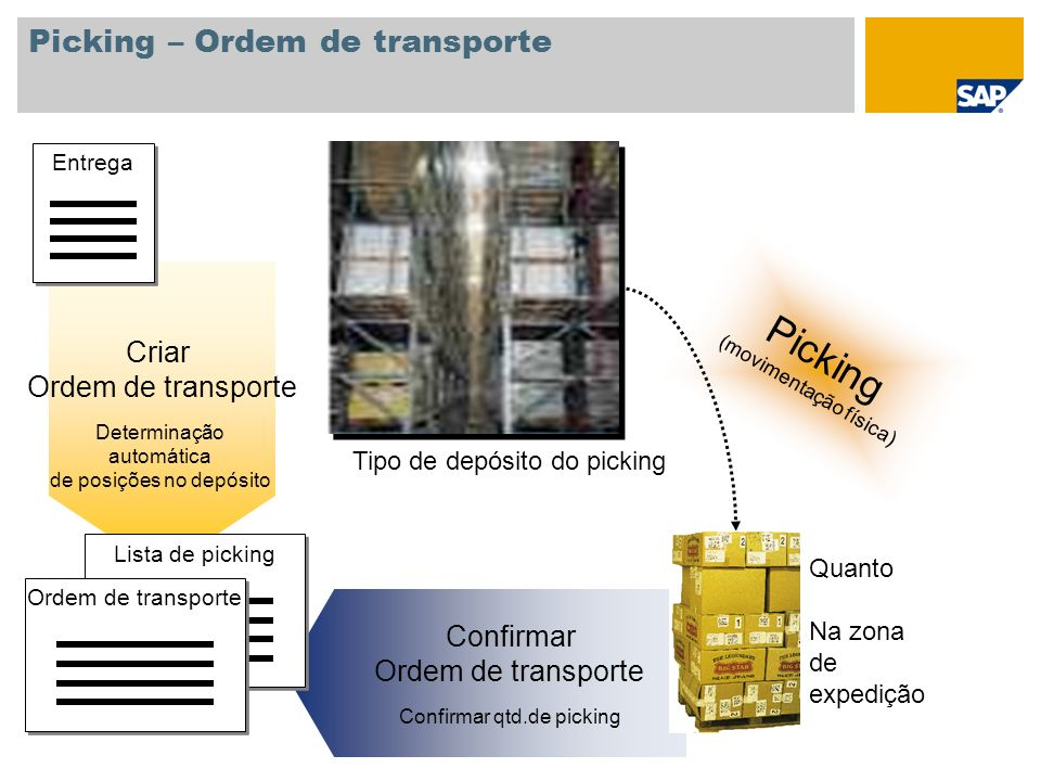 Picking – Ordem de transporte Quanto Confirmar Ordem de transporte Confirmar qtd.de picking Picking (movimentação física) Quanto Na zona de expedição