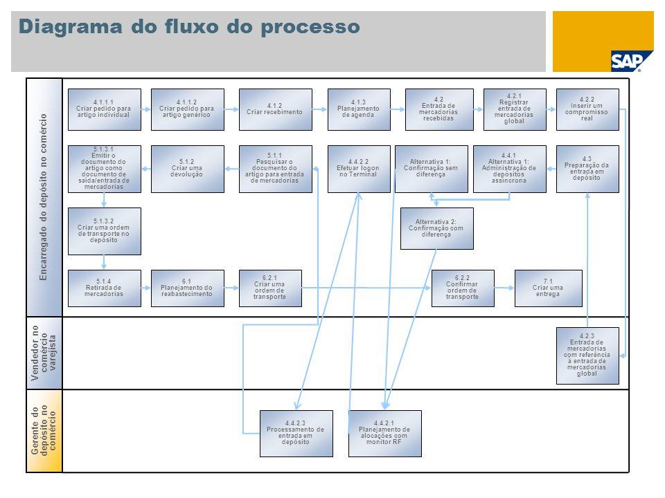 Diagrama do fluxo do processo 4.1.1.1 Criar pedido para artigo individual Gerente do depósito no comércio Encarregado do depósito no comércio Vendedor