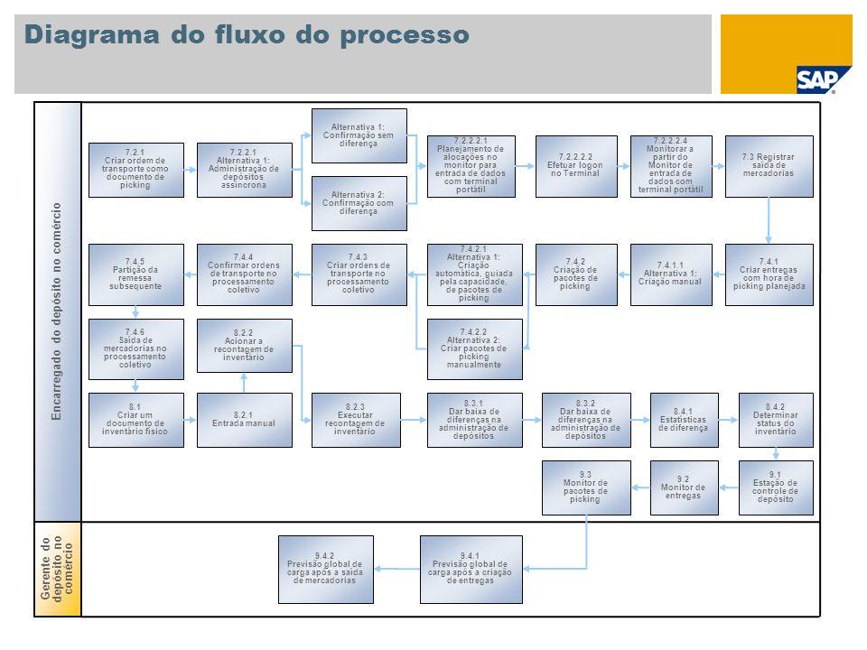 Diagrama do fluxo do processo 7.2.1 Criar ordem de transporte como documento de picking Gerente do depósito no comércio Encarregado do depósito no com